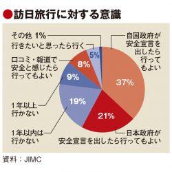 中国人の訪日意欲依然トップ、JIMC調査で 契機は政府の安全宣言