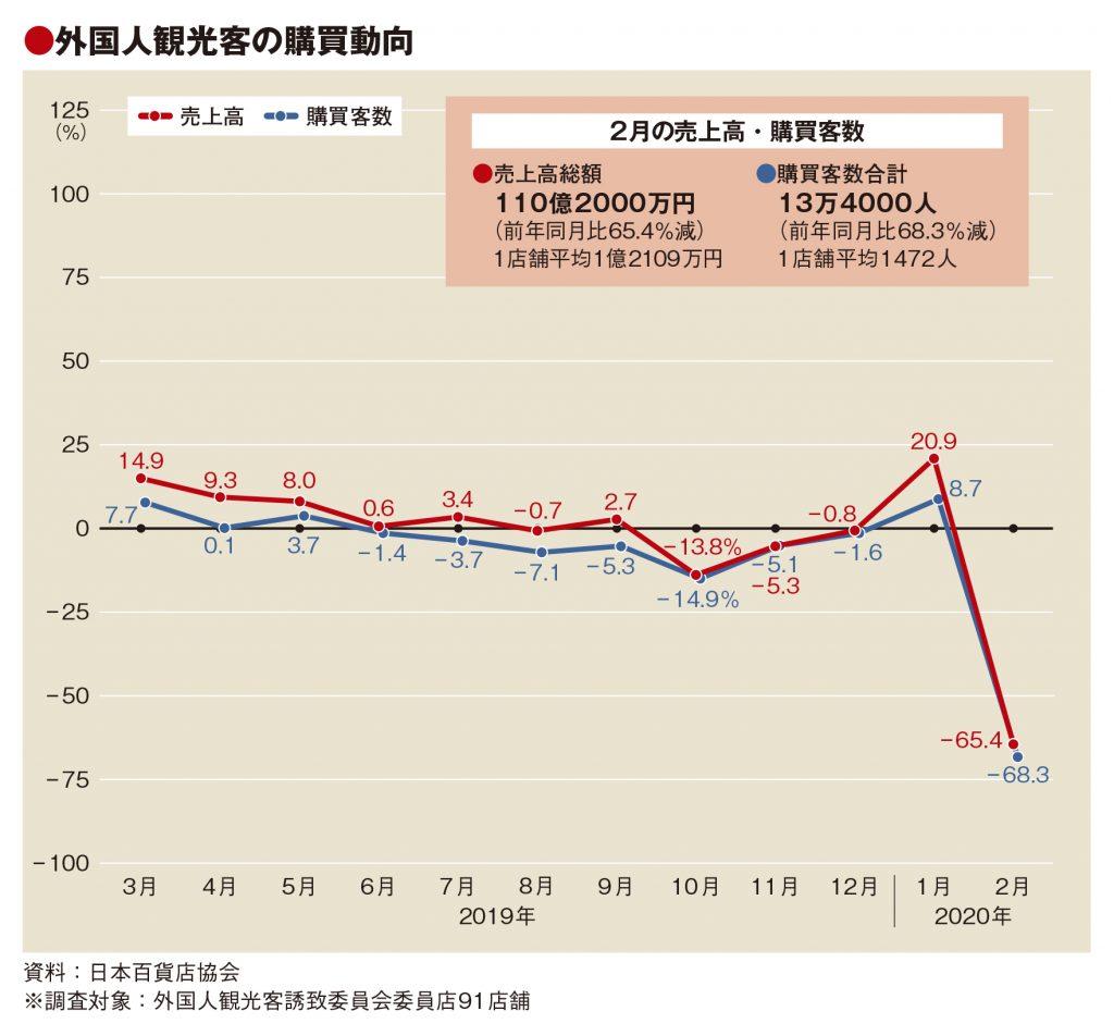 2月の百貨店外客売上65%減、単価は8万円台の高水準