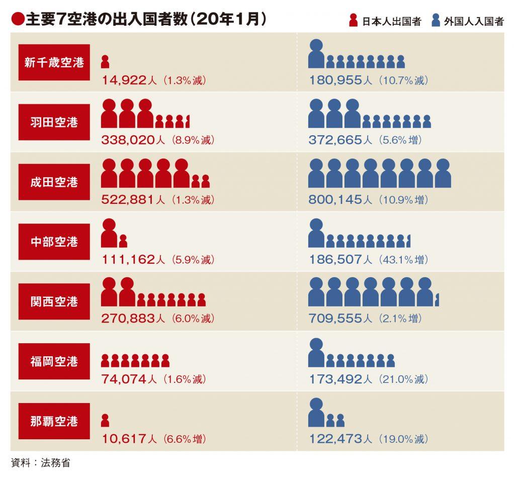 主要7空港の1月利用実績、外国人入国者の減少率縮小 中華圏が補完