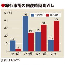 20年の国際旅行者、最大80%減 需要回復「21年」が最多予想