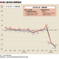 3月百貨店外客売上86%減、客数9割減も単価2.2倍に