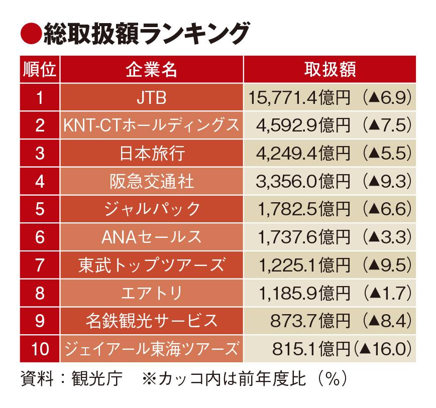 19年度の旅行業者取扱額は8.4%減、日本人旅行低迷でプラスは3社のみ