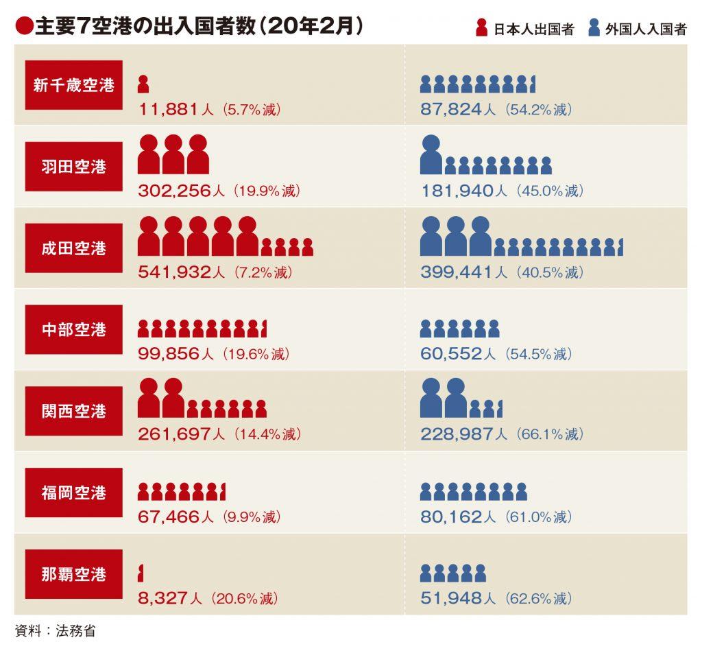 主要7空港の2月利用実績、外国人入国者4~6割減 アジア4市場でプラス皆無
