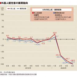 4月の百貨店外客売上98.5%減、客数99.5%減も単価は21万円に