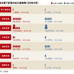主要7空港の3月利用実績、出入国者8〜9割減 コロナの影響如実に