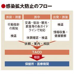 沖縄県、旅行者受け入れで水際対策徹底 帰省後も症状追跡
