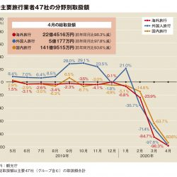 主要旅行業者の4月取扱額95.5%減、渡航制限で海外・訪日ゼロ多数