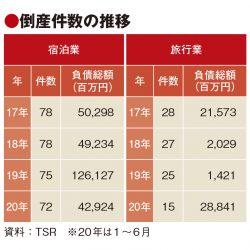 上半期の倒産、宿泊業が2.4倍 コロナの影響色濃く 旅行業は7.1%増