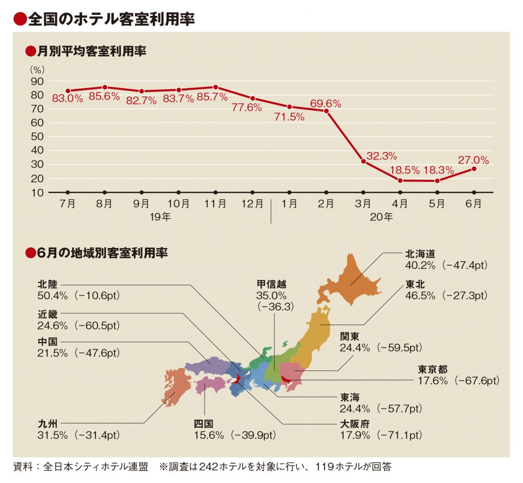 6月の客室利用率27.0%、4~5月から上向く 観光地では 「東京差別」も