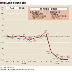 5月の百貨店外客売上97.5%減、客数99.3%減も単価は24万円に