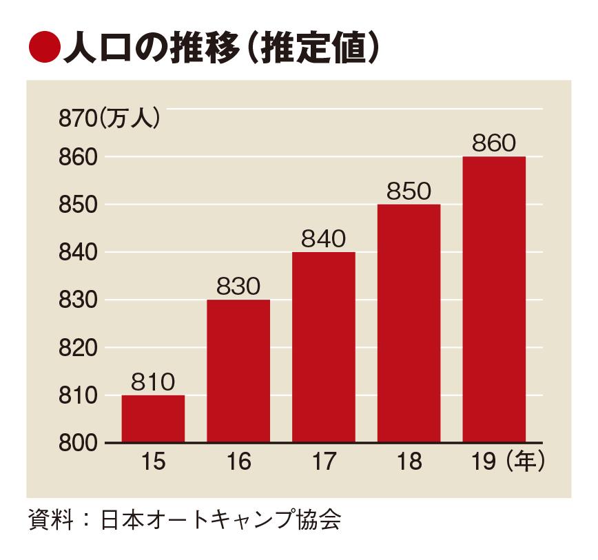 日本のキャンプ人口は7年連続増 ビギナーや1人参加が拡大、世代交代の兆しも