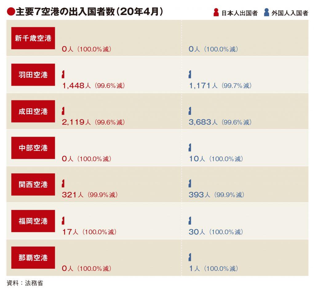 主要7空港の4月利用実績、3空港で出国者ゼロ 運休相次ぎ機能停止