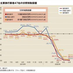 主要旅行業者の5月取扱額97.6%減、渡航制限で海外・訪日ゼロ多数