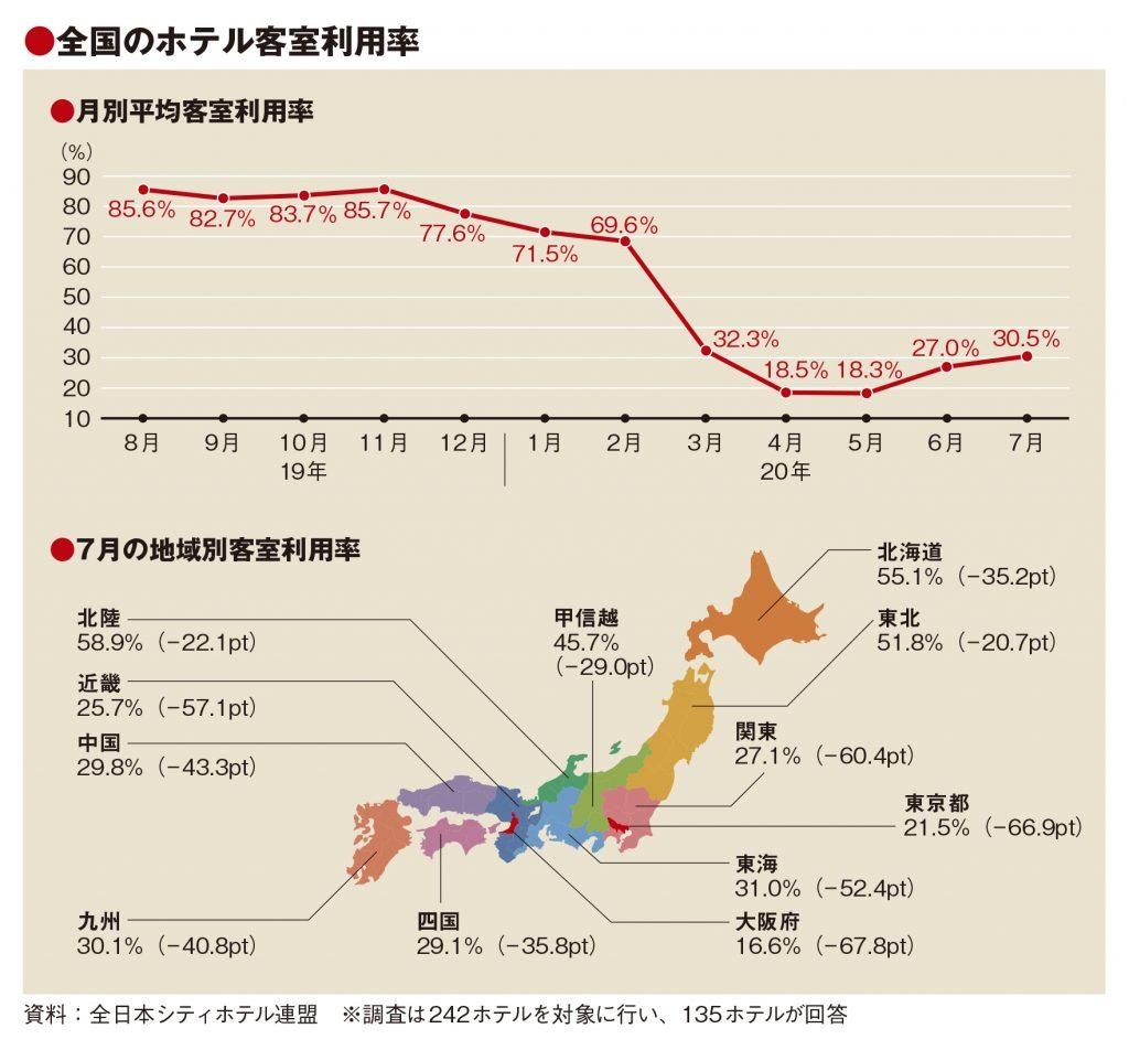 7月の客室利用率30.5%、GoTo 東京除外で見込みより低下