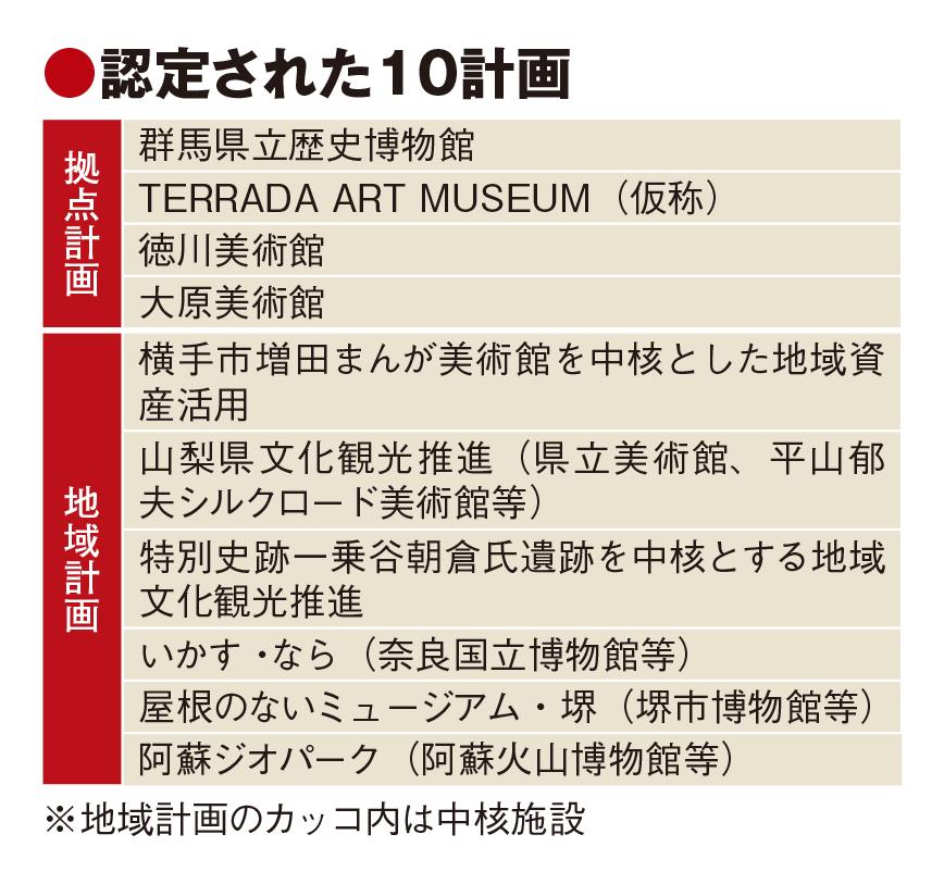 新法受け全国10地域で文化観光を推進、博物館の機能強化や周遊促す