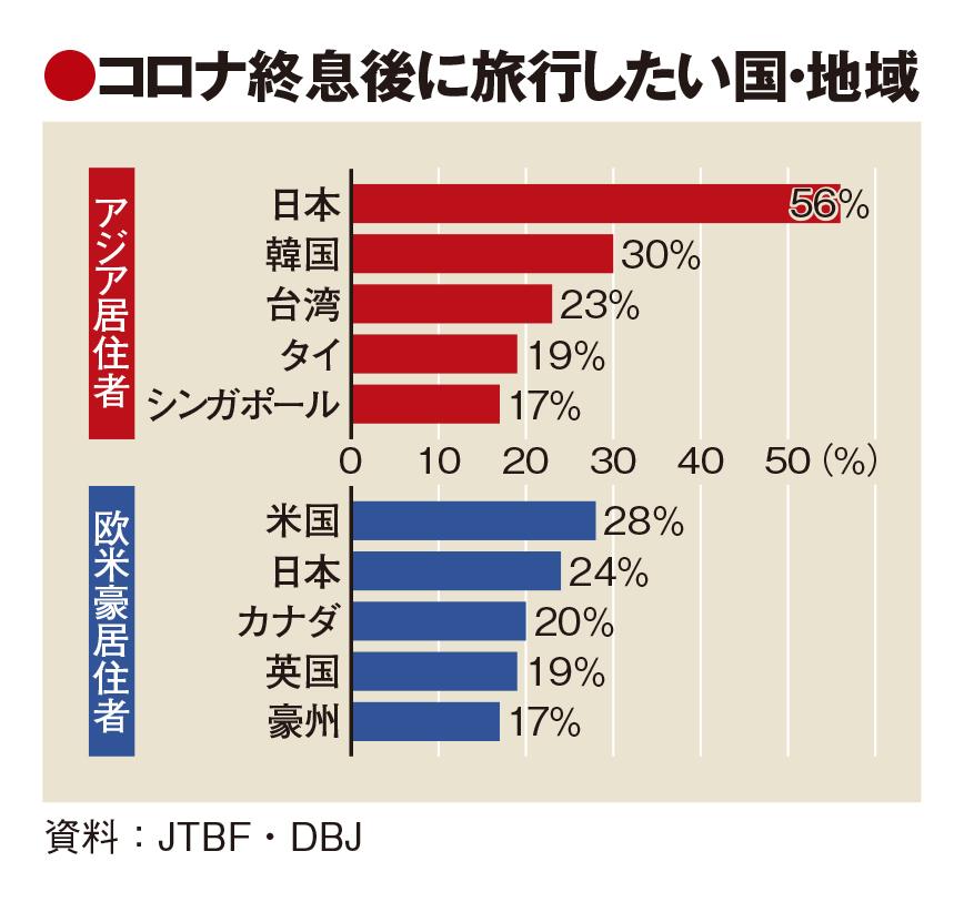 コロナ終息後の旅行先、日本1位 清潔さに高評価、高単価・長期化へ準備を