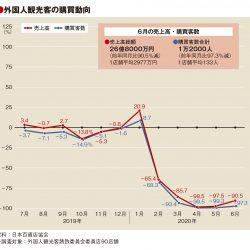 6月の百貨店外客売上90.5%減 客数97.3%減、単価は21万円に