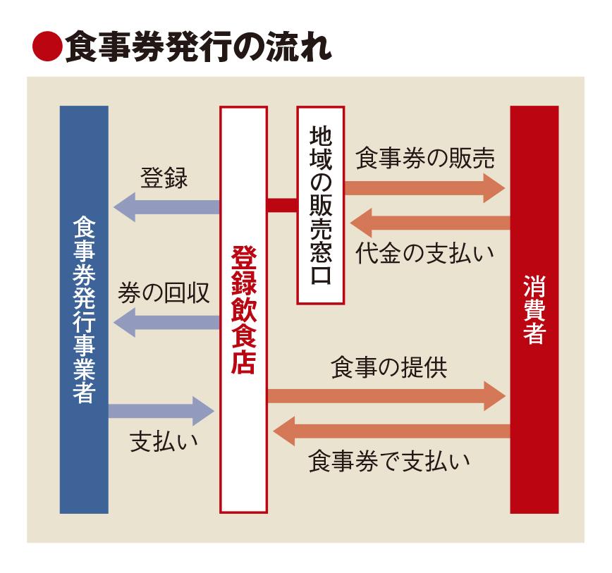 GoToイート開始へ旅行会社やOTAなど事業者決定、食事券発行は33府県どまり
