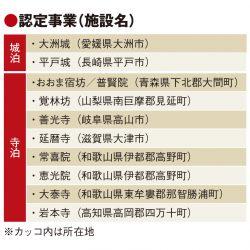 城泊・寺泊の推進へ10事業選定、訪日客の長期滞在や消費額増加へ