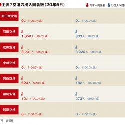 主要7空港の5月利用実績、新千歳・中部・那覇で出入国者ゼロ