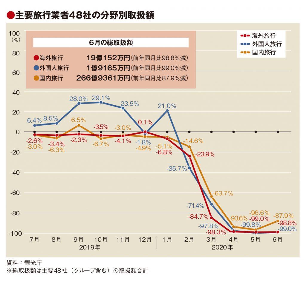 主要旅行業者の7月取扱額87.4%減、国内やや改善も海外99%減 ...