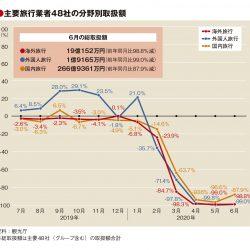 主要旅行業者の6月取扱額は92.9%減、移動制限緩和で国内やや回復