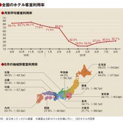 8月の客室利用率は32.7%、GoTo除外で東京22.1%と低迷