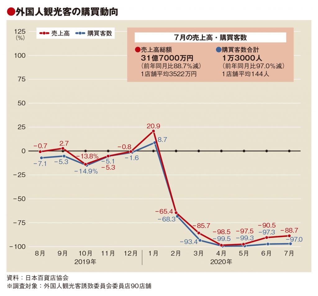 7月の百貨店外客売上88.7%減、客数97%減もやや持ち直し