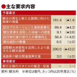 観光庁概算要求、33%減の458億円 ワーケーションやブリージャー普及へ事項要求