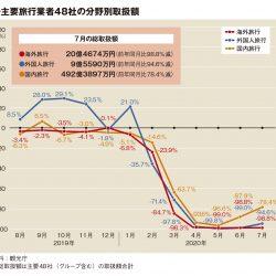 主要旅行業者の7月取扱額87.4%減、国内やや改善も海外99%減