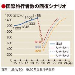 UNWTO予測、国際旅行者の回復まで最大4年 20年上半期は65%減に