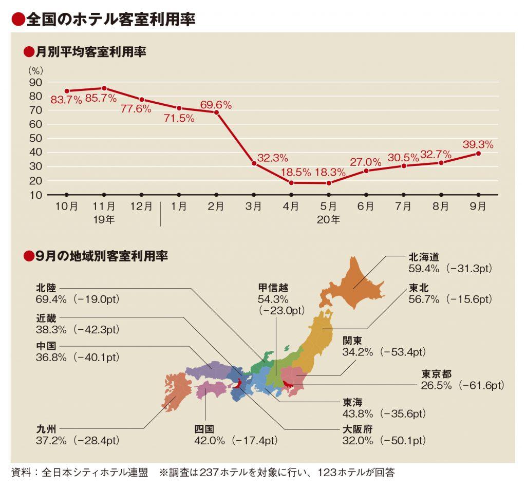 9月の客室利用率39.3%、GoTo出遅れで東京依然低迷