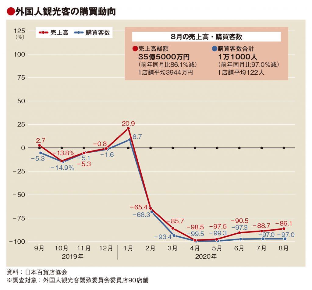 8月百貨店外客売上86.1%減 客数97.0%減、単価は31万円に