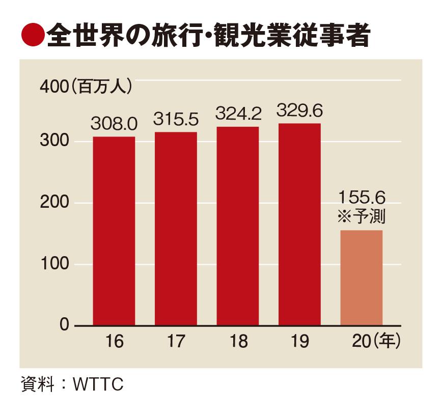 WTTC予測、観光業の失業者は全世界で1.7億人 GDP寄与額4.7兆ドル減