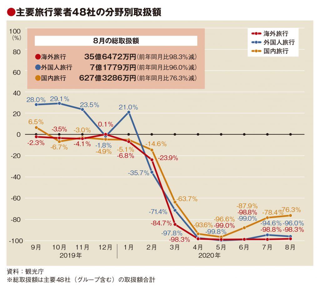 主要旅行業者の8月取扱額86.3%減、GoToで国内旅行やや改善