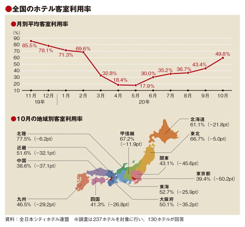 10月の客室利用率49.8%、GoTo東京追加で改善