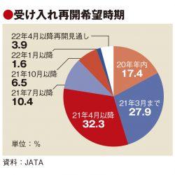 JATA調査、訪日再開希望は五輪前までが約8割 国や自治体に働きかけ