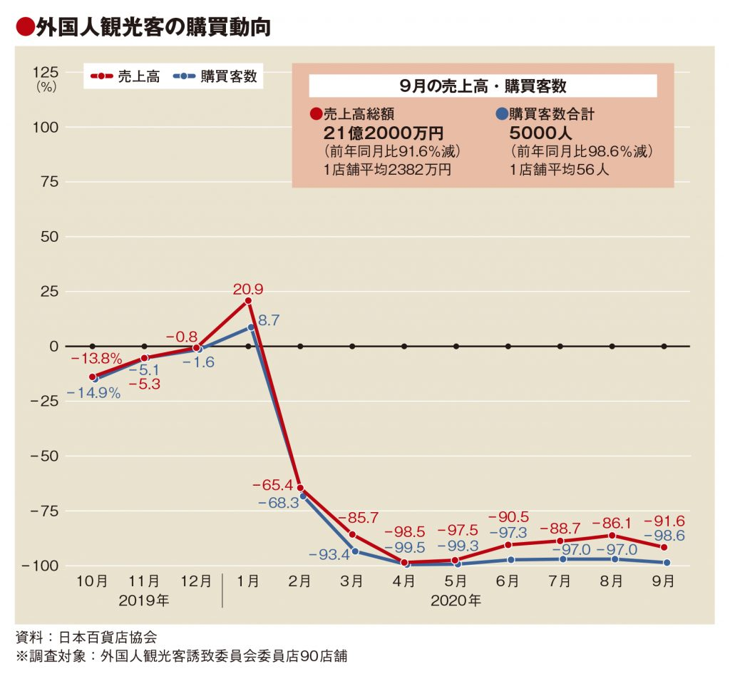 9月百貨店外客売上91.6%減、客数98.6%減も単価38万円に