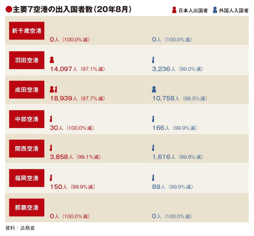 主要7空港の8月利用実績、出入国者97%以上減 7月からは増加