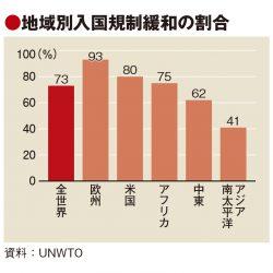 観光の入国規制緩和は世界の7割に 国境完全封鎖25%、アジアは慎重