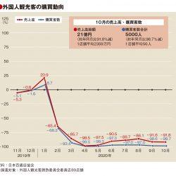 10月の百貨店外客売上92%減、客数98.7%減も単価42万円に