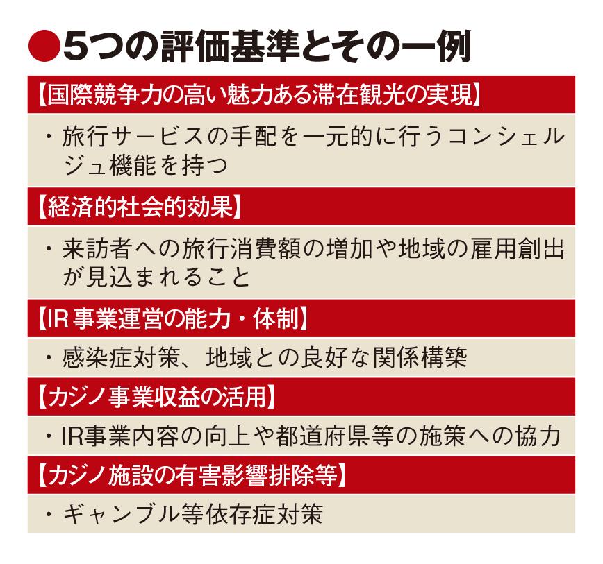 IR基本方針決定で自治体に動き、和歌山は春にも事業者決定