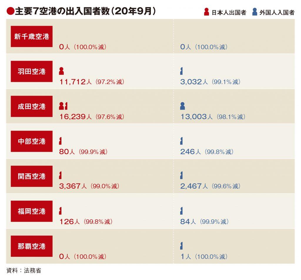 主要7空港の9月出入国者97%以上減、成田・関西は外客増