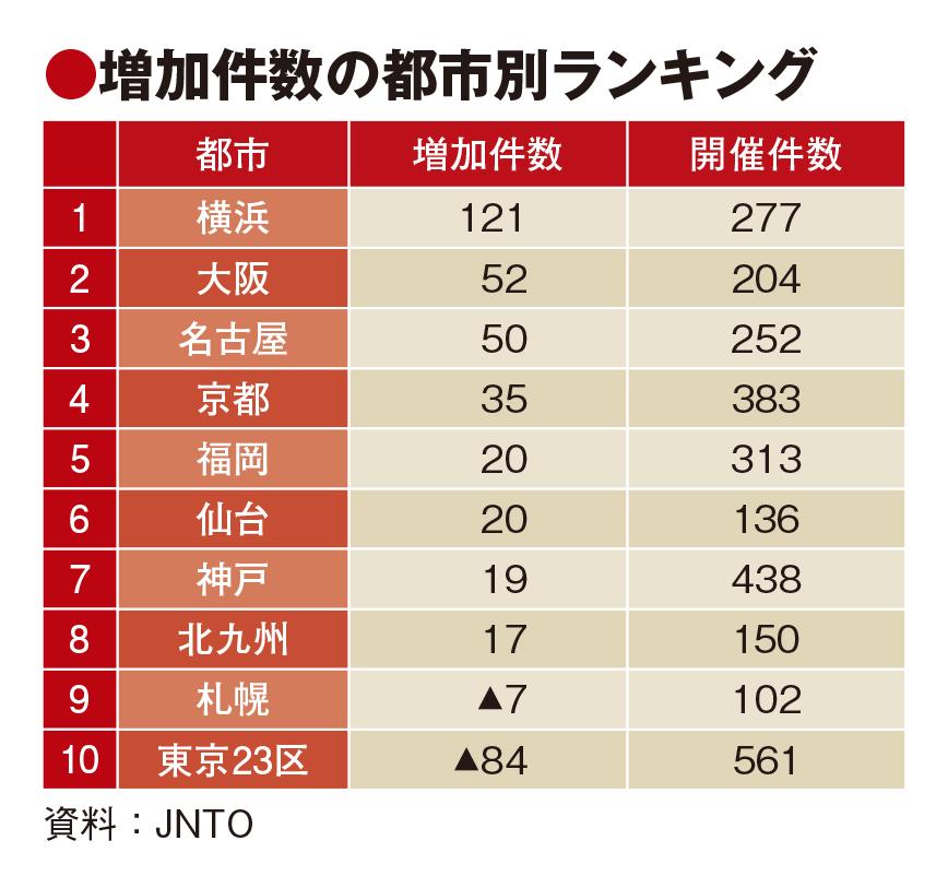 19年国際会議、五輪効果で過去最高の3621件 横浜市121件増