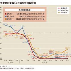 主要旅行業者の9月取扱額78.9%減、GoTo効果で国内改善 富士急が唯一プラス