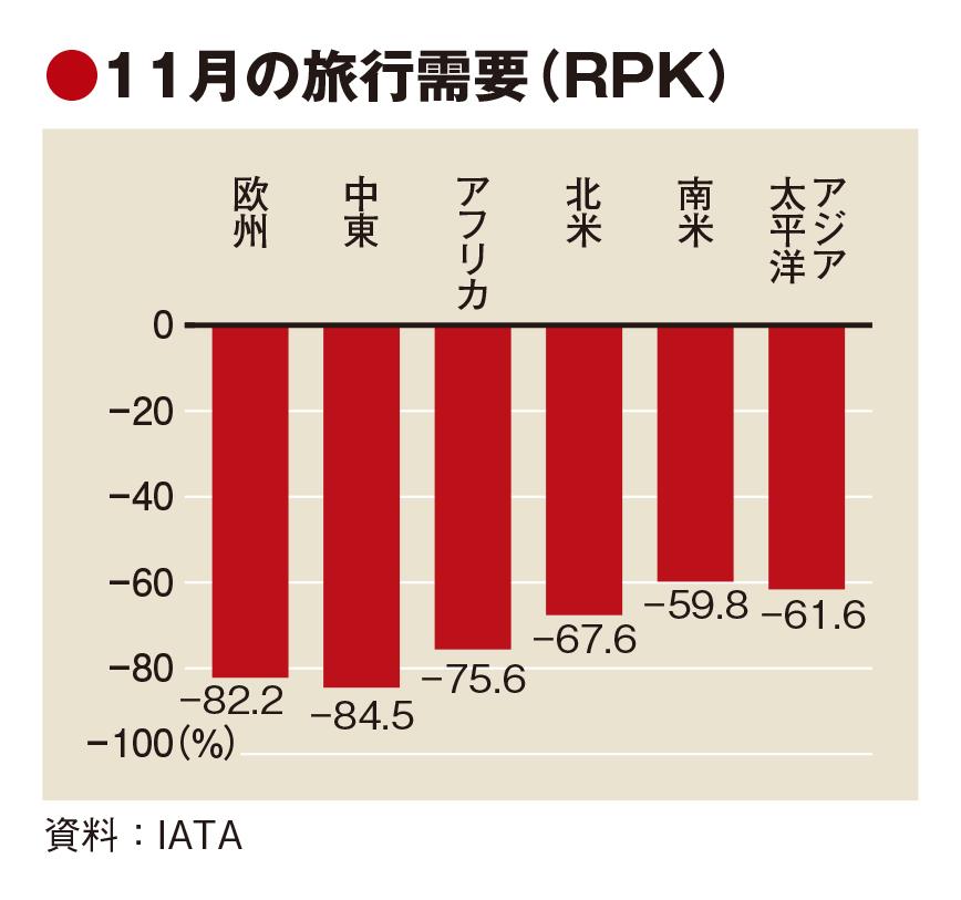 IATA調査、旅行需要回復は11月から停滞 国際旅行者88.3%減