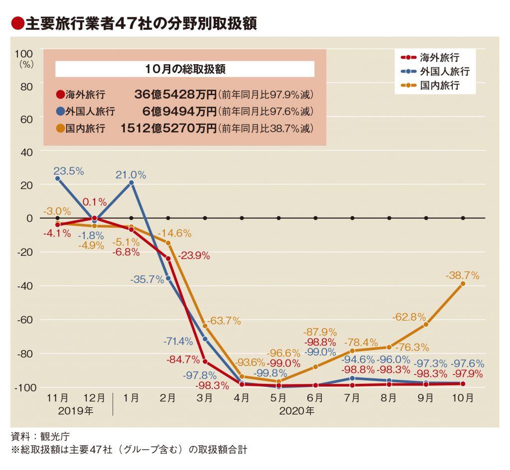主要旅行業者の10月取扱額65.7%減、GoTo東京追加で国内大幅改善