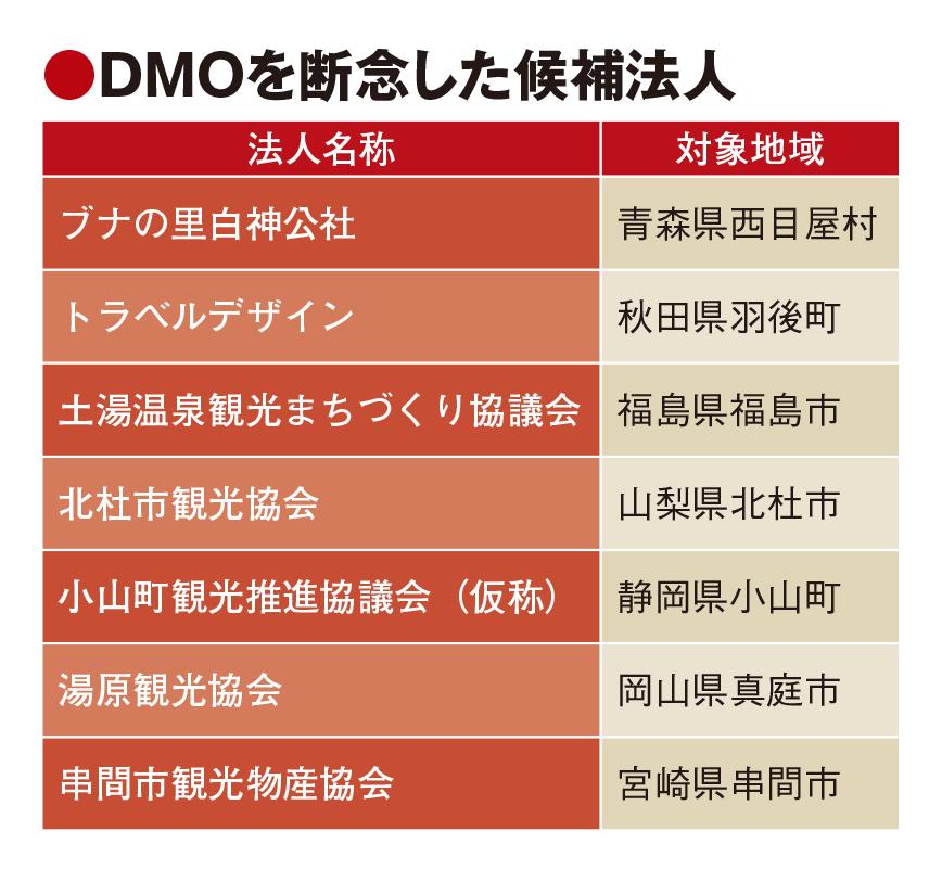 DMO候補7法人が登録取り消し、財源・人材不足や組織重複で コロナ禍も影響