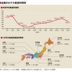12月の客室利用率46%、GoTo停止で急減「光見いだせず」