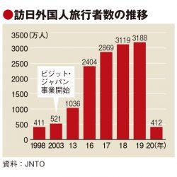 20年の訪日客、98年水準の412万人に 蒲生長官「回復容易ではない」